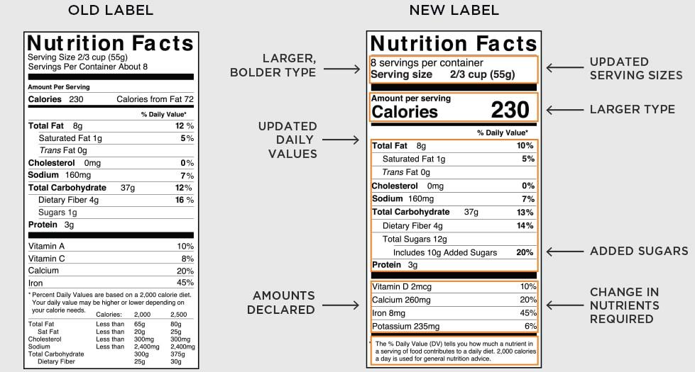 2016 New FDA Label Changes